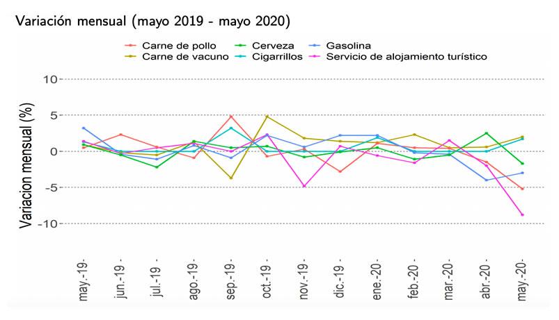 Variacion mensual IPC mayo 2019-2020